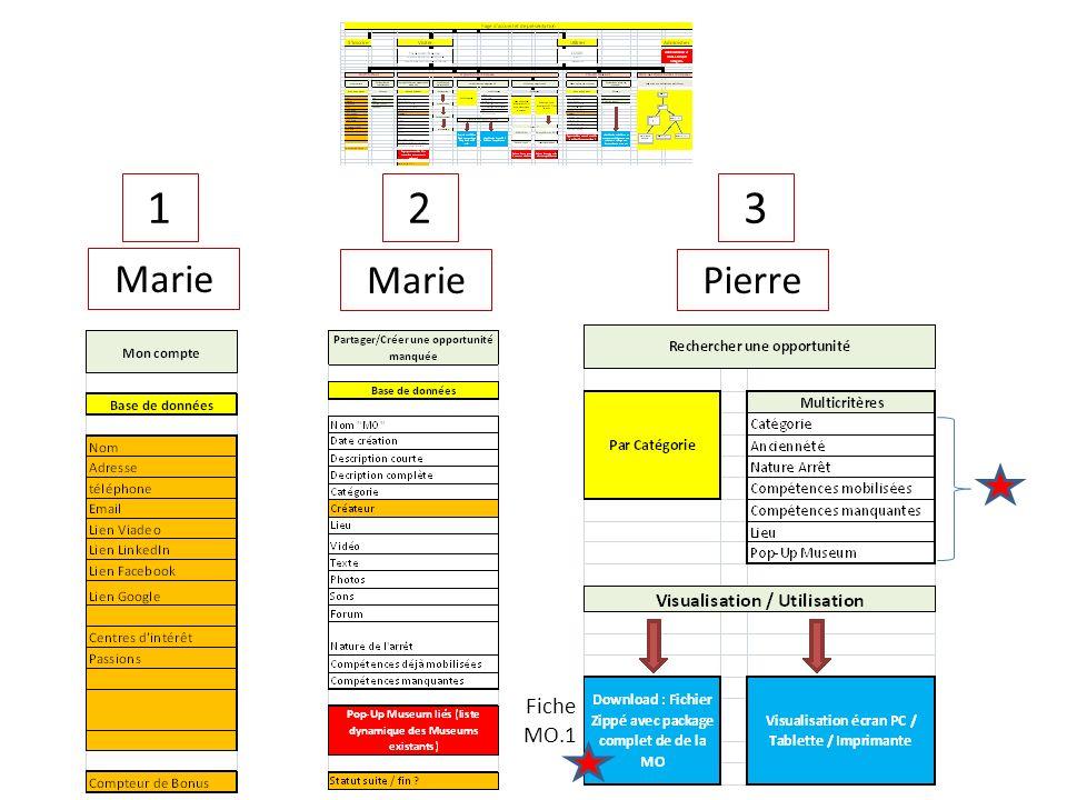 12 Marie 3 Pierre Fiche MO.1