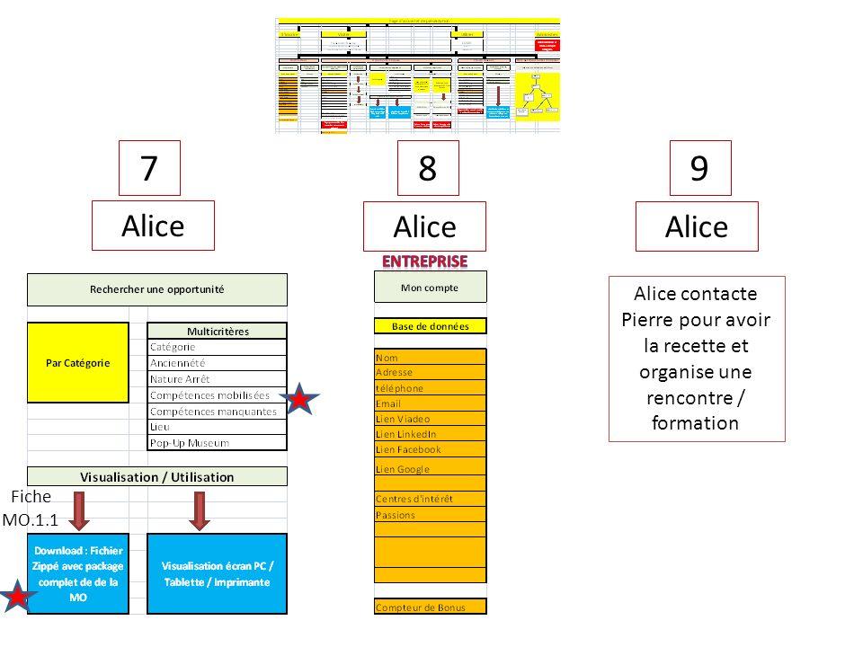 78 Alice 9 Alice contacte Pierre pour avoir la recette et organise une rencontre / formation Fiche MO.1.1
