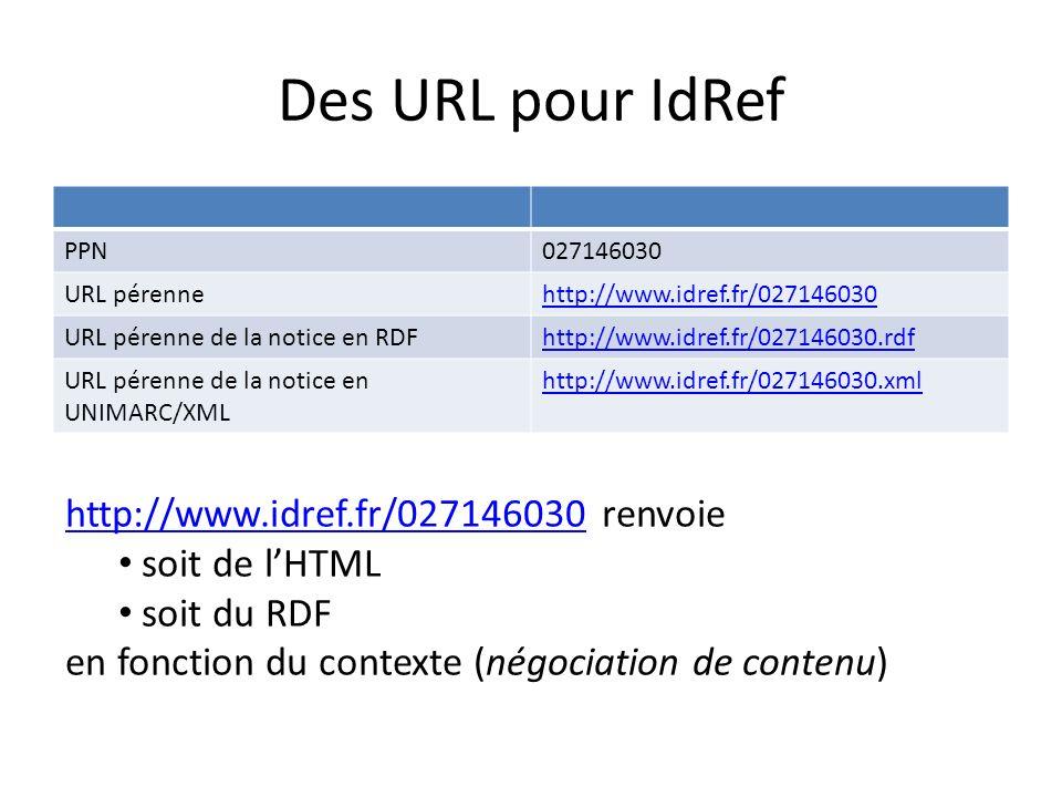 Des URL pour IdRef PPN027146030 URL pérennehttp://www.idref.fr/027146030 URL pérenne de la notice en RDFhttp://www.idref.fr/027146030.rdf URL pérenne de la notice en UNIMARC/XML http://www.idref.fr/027146030.xml http://www.idref.fr/027146030http://www.idref.fr/027146030 renvoie soit de lHTML soit du RDF en fonction du contexte (négociation de contenu)