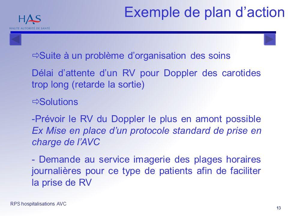RPS hospitalisations AVC 13 Exemple de plan daction Suite à un problème dorganisation des soins Délai dattente dun RV pour Doppler des carotides trop