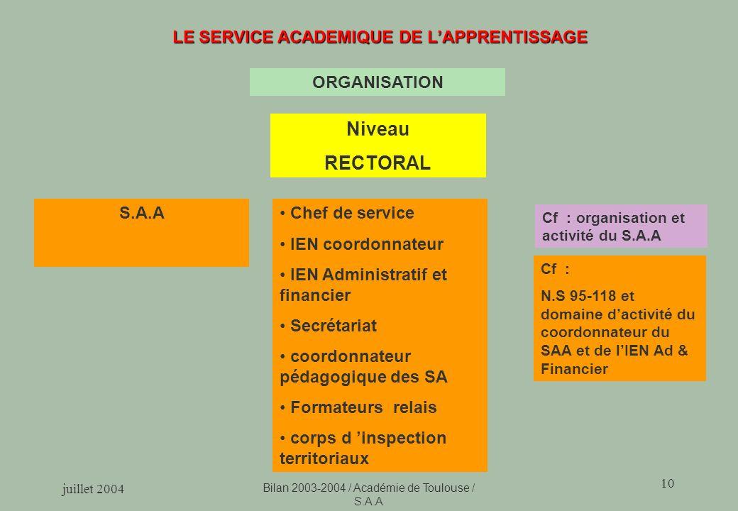 juillet 2004 Bilan 2003-2004 / Académie de Toulouse / S.A.A 10 LE SERVICE ACADEMIQUE DE LAPPRENTISSAGE Cf : organisation et activité du S.A.A Niveau R