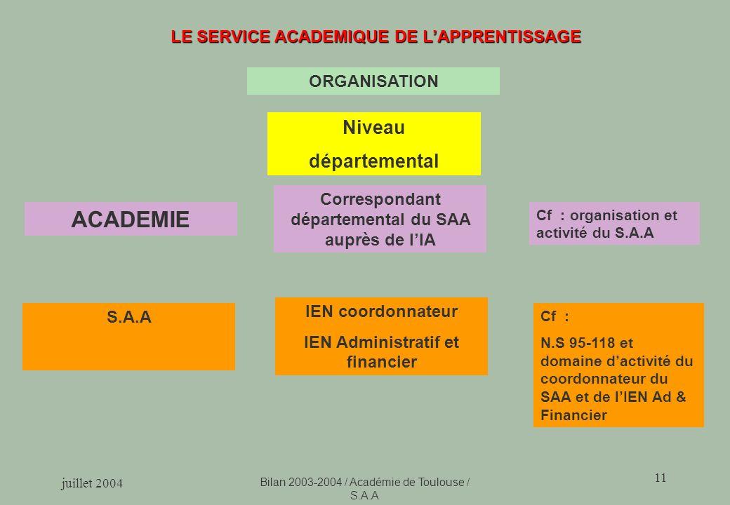 juillet 2004 Bilan 2003-2004 / Académie de Toulouse / S.A.A 11 LE SERVICE ACADEMIQUE DE LAPPRENTISSAGE ACADEMIE Correspondant départemental du SAA auprès de lIA Cf : organisation et activité du S.A.A Niveau départemental IEN coordonnateur IEN Administratif et financier S.A.A Cf : N.S 95-118 et domaine dactivité du coordonnateur du SAA et de lIEN Ad & Financier ORGANISATION