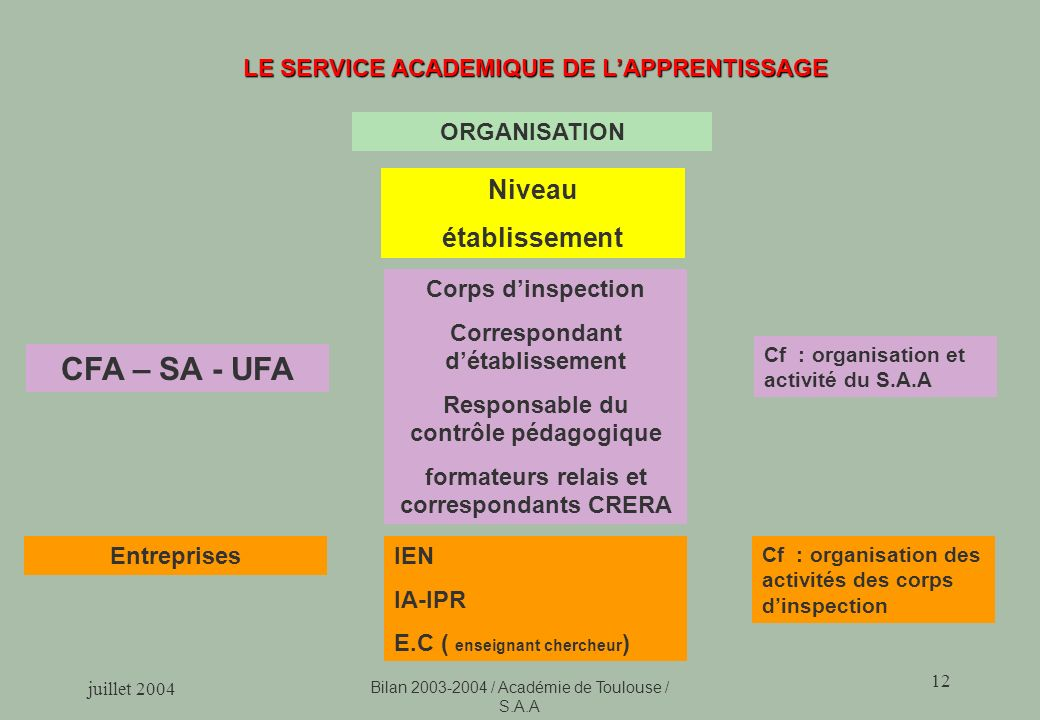 juillet 2004 Bilan 2003-2004 / Académie de Toulouse / S.A.A 12 LE SERVICE ACADEMIQUE DE LAPPRENTISSAGE CFA – SA - UFA Corps dinspection Correspondant