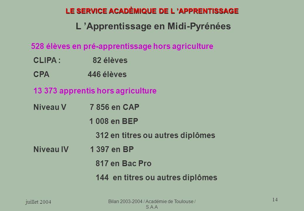 juillet 2004 Bilan 2003-2004 / Académie de Toulouse / S.A.A 14 LE SERVICE ACADÉMIQUE DE L APPRENTISSAGE L Apprentissage en Midi-Pyrénées 13 373 apprentis hors agriculture Niveau V 7 856 en CAP 1 008 en BEP 312 en titres ou autres diplômes Niveau IV 1 397 en BP 817 en Bac Pro 144 en titres ou autres diplômes 528 élèves en pré-apprentissage hors agriculture CLIPA : 82 élèves CPA 446 élèves