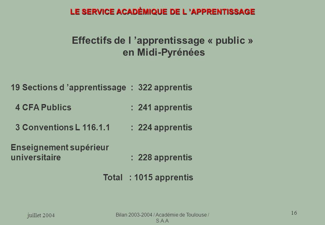 juillet 2004 Bilan 2003-2004 / Académie de Toulouse / S.A.A 16 LE SERVICE ACADÉMIQUE DE L APPRENTISSAGE Effectifs de l apprentissage « public » en Midi-Pyrénées 19 Sections d apprentissage: 322 apprentis 4 CFA Publics : 241 apprentis 3 Conventions L 116.1.1 : 224 apprentis Enseignement supérieur universitaire: 228 apprentis Total : 1015 apprentis