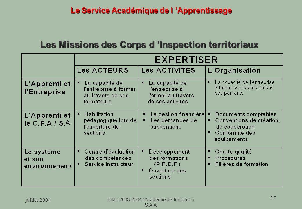 juillet 2004 Bilan 2003-2004 / Académie de Toulouse / S.A.A 17 Le Service Académique de l Apprentissage Les Missions des Corps d Inspection territoriaux