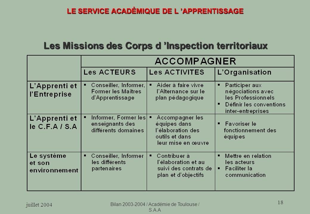 juillet 2004 Bilan 2003-2004 / Académie de Toulouse / S.A.A 18 LE SERVICE ACADÉMIQUE DE L APPRENTISSAGE Les Missions des Corps d Inspection territoriaux
