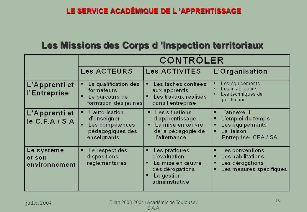juillet 2004 Bilan 2003-2004 / Académie de Toulouse / S.A.A 19 LE SERVICE ACADÉMIQUE DE L APPRENTISSAGE Les Missions des Corps d Inspection territoriaux