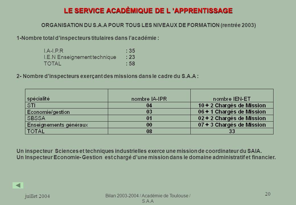 juillet 2004 Bilan 2003-2004 / Académie de Toulouse / S.A.A 20 LE SERVICE ACADÉMIQUE DE L APPRENTISSAGE ORGANISATION DU S.A.A POUR TOUS LES NIVEAUX DE FORMATION (rentrée 2003) 1-Nombre total dinspecteurs titulaires dans lacadémie : I.A-I.P.R: 35 I.E.N Enseignement technique: 23 TOTAL : 58 2- Nombre dinspecteurs exerçant des missions dans le cadre du S.A.A : Un inspecteur Sciences et techniques industrielles exerce une mission de coordinateur du SAIA.