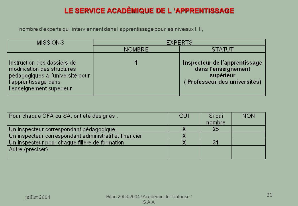 juillet 2004 Bilan 2003-2004 / Académie de Toulouse / S.A.A 21 LE SERVICE ACADÉMIQUE DE L APPRENTISSAGE nombre dexperts qui interviennent dans lapprentissage pour les niveaux I, II,
