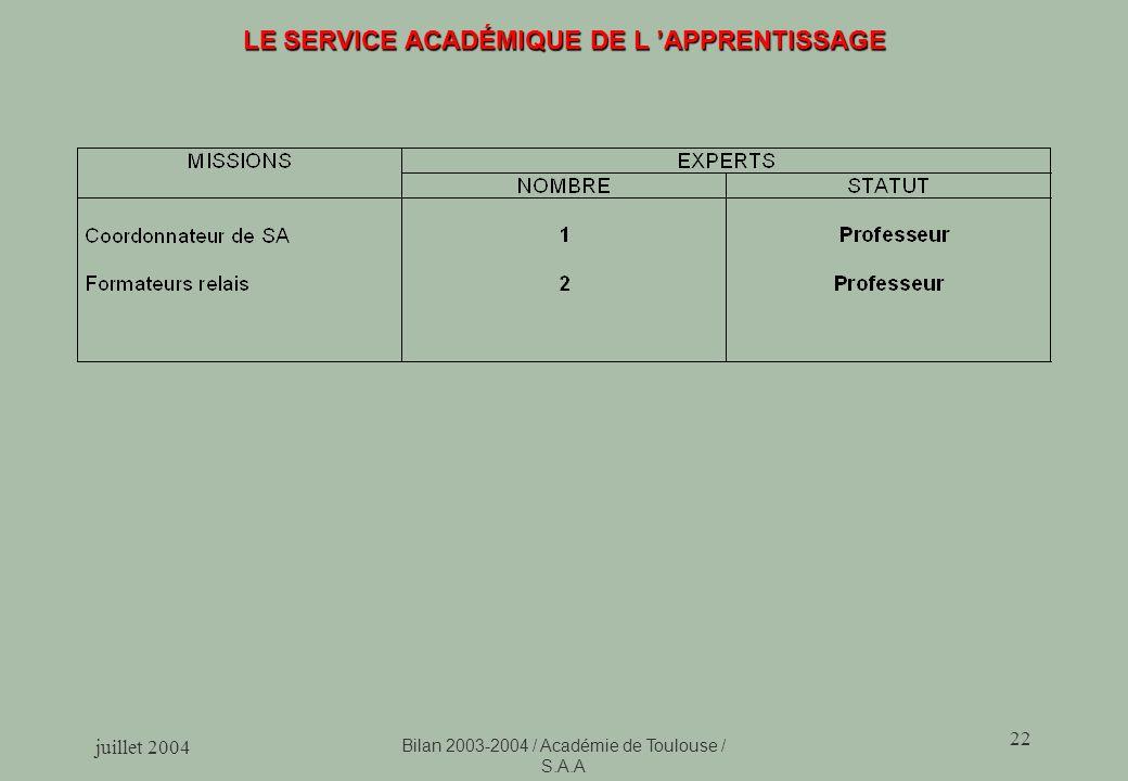juillet 2004 Bilan 2003-2004 / Académie de Toulouse / S.A.A 22 LE SERVICE ACADÉMIQUE DE L APPRENTISSAGE