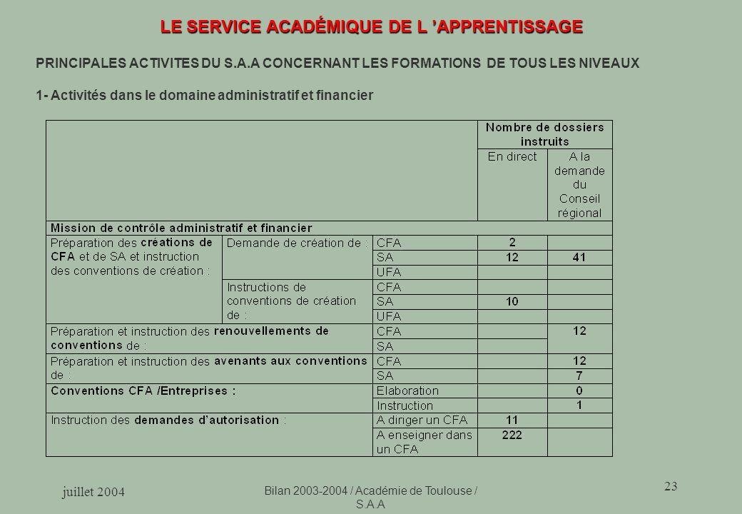 juillet 2004 Bilan 2003-2004 / Académie de Toulouse / S.A.A 23 LE SERVICE ACADÉMIQUE DE L APPRENTISSAGE PRINCIPALES ACTIVITES DU S.A.A CONCERNANT LES