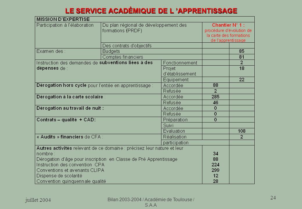 juillet 2004 Bilan 2003-2004 / Académie de Toulouse / S.A.A 24 LE SERVICE ACADÉMIQUE DE L APPRENTISSAGE