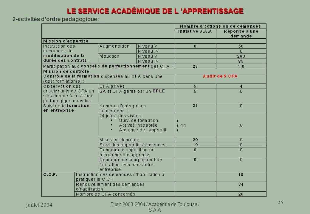 juillet 2004 Bilan 2003-2004 / Académie de Toulouse / S.A.A 25 LE SERVICE ACADÉMIQUE DE L APPRENTISSAGE 2-activités dordre pédagogique :