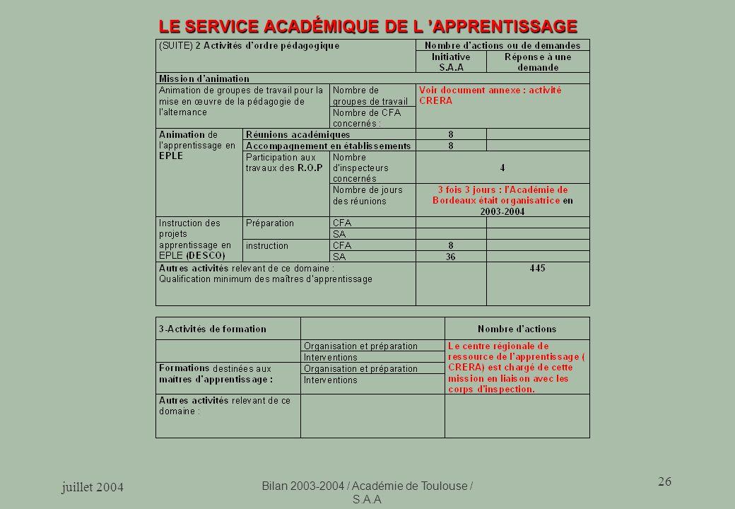 juillet 2004 Bilan 2003-2004 / Académie de Toulouse / S.A.A 26 LE SERVICE ACADÉMIQUE DE L APPRENTISSAGE