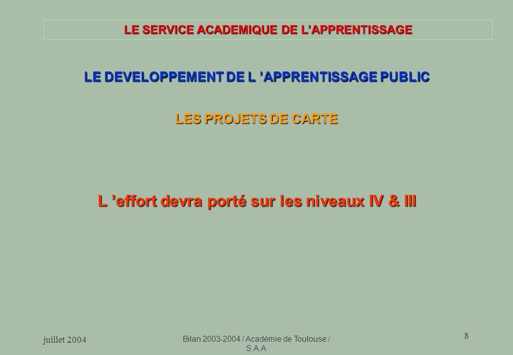 juillet 2004 Bilan 2003-2004 / Académie de Toulouse / S.A.A 8 LE SERVICE ACADEMIQUE DE LAPPRENTISSAGE LE DEVELOPPEMENT DE L APPRENTISSAGE PUBLIC LES PROJETS DE CARTE L effort devra porté sur les niveaux IV & III