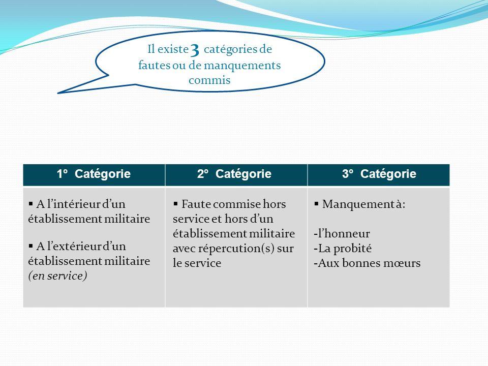 Il existe 3 catégories de fautes ou de manquements commis 1° Catégorie2° Catégorie3° Catégorie A lintérieur dun établissement militaire A lextérieur d