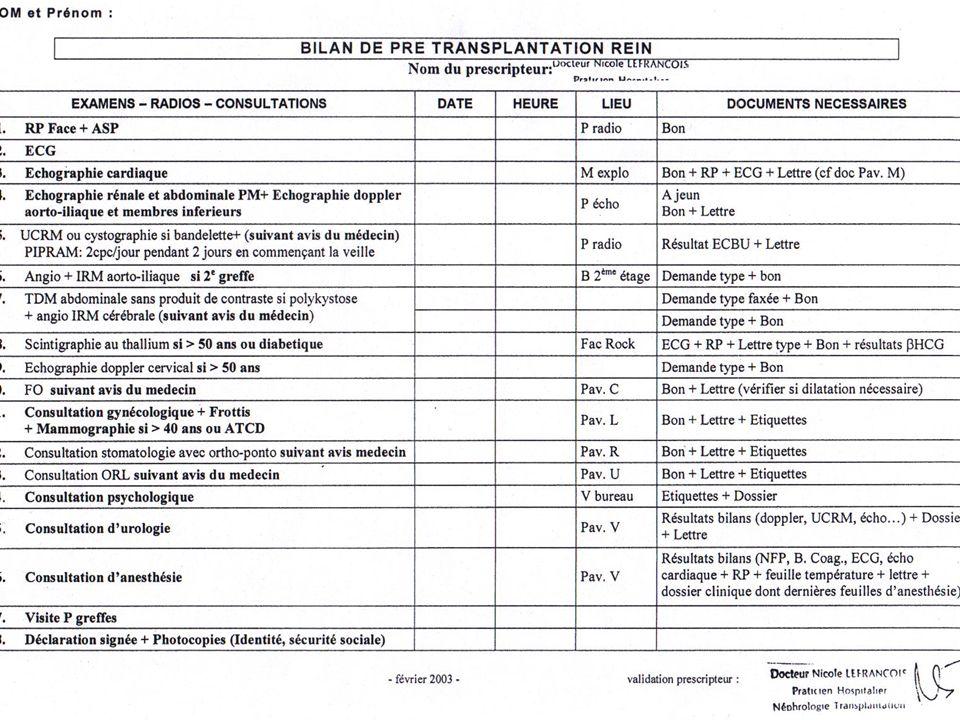 RISQUE HEMORRAGIQUE Lié à lintervention Surveillance clinique: Pansement Redon ( mobi J2 puis ablation J3) Hématurie (surtout post op immédiat) Pouls, TA NFP Surveillance paraclinique: écho abdo +/- doppler à J0-J1
