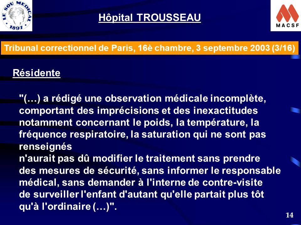 14 Tribunal correctionnel de Paris, 16è chambre, 3 septembre 2003 (3/16) Hôpital TROUSSEAU Résidente (…) a rédigé une observation médicale incomplète, comportant des imprécisions et des inexactitudes notamment concernant le poids, la température, la fréquence respiratoire, la saturation qui ne sont pas renseignés n aurait pas dû modifier le traitement sans prendre des mesures de sécurité, sans informer le responsable médical, sans demander à l interne de contre-visite de surveiller l enfant d autant qu elle partait plus tôt qu à l ordinaire (…) .