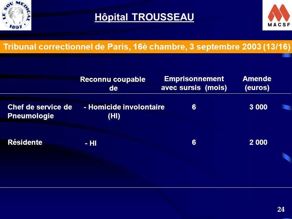 24 Reconnu coupable de Emprisonnement avec sursis (mois) Amende (euros) Chef de service de Pneumologie Résidente - Homicide involontaire (HI) - HI 6666 3 000 2 000 Hôpital TROUSSEAU Tribunal correctionnel de Paris, 16è chambre, 3 septembre 2003 (13/16)