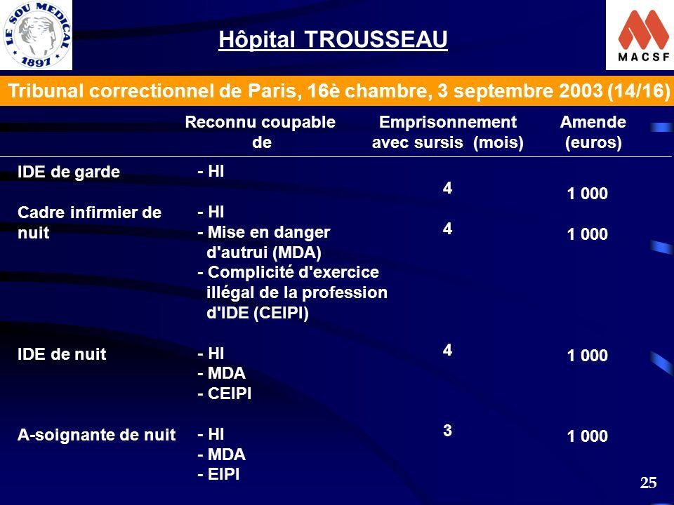 25 Reconnu coupable de Emprisonnement avec sursis (mois) Amende (euros) IDE de garde Cadre infirmier de nuit IDE de nuit A-soignante de nuit - HI - Mise en danger d autrui (MDA) - Complicité d exercice illégal de la profession d IDE (CEIPI) - HI - MDA - CEIPI - HI - MDA - EIPI 44434443 1 000 Tribunal correctionnel de Paris, 16è chambre, 3 septembre 2003 (14/16) Hôpital TROUSSEAU