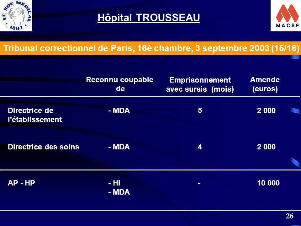 26 Reconnu coupable de Emprisonnement avec sursis (mois) Amende (euros) Directrice de l établissement Directrice des soins AP - HP - MDA - HI - MDA 54-54- 2 000 10 000 Tribunal correctionnel de Paris, 16è chambre, 3 septembre 2003 (15/16) Hôpital TROUSSEAU