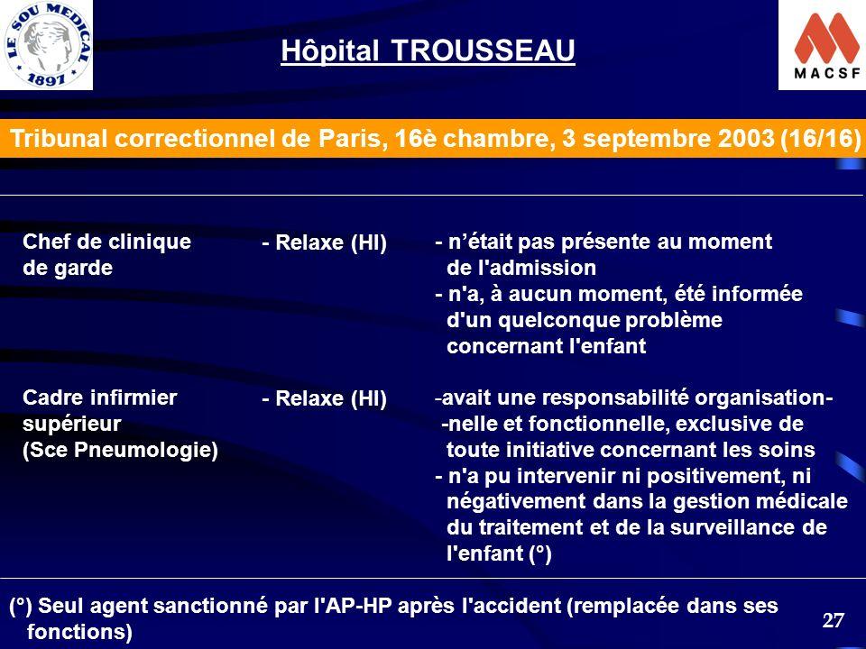 27 Chef de clinique de garde Cadre infirmier supérieur (Sce Pneumologie) - Relaxe (HI) - nétait pas présente au moment de l'admission - n'a, à aucun m