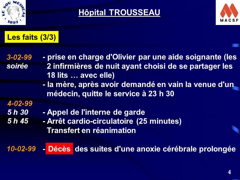 4 Les faits (3/3) 3-02-99 soirée 4-02-99 5 h 30 5 h 45 10-02-99 - prise en charge d Olivier par une aide soignante (les 2 infirmières de nuit ayant choisi de se partager les 18 lits … avec elle) - la mère, après avoir demandé en vain la venue d un médecin, quitte le service à 23 h 30 - Appel de l interne de garde - Arrêt cardio-circulatoire (25 minutes) Transfert en réanimation - des suites d une anoxie cérébrale prolongée Hôpital TROUSSEAU Décès