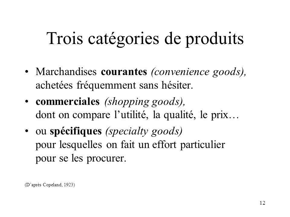 12 Trois catégories de produits Marchandises courantes (convenience goods), achetées fréquemment sans hésiter. commerciales (shopping goods), dont on