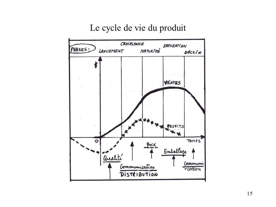 15 Le cycle de vie du produit