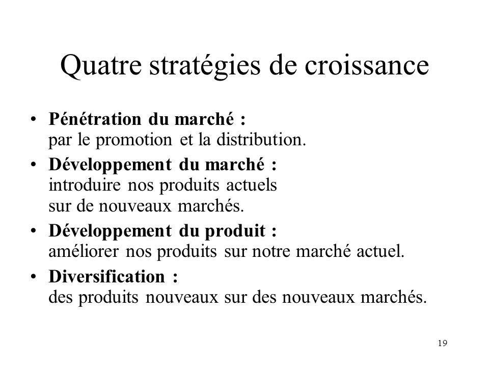 19 Quatre stratégies de croissance Pénétration du marché : par le promotion et la distribution. Développement du marché : introduire nos produits actu
