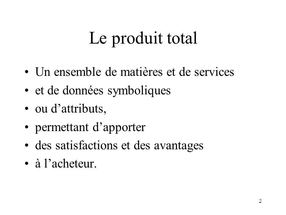 2 Le produit total Un ensemble de matières et de services et de données symboliques ou dattributs, permettant dapporter des satisfactions et des avant