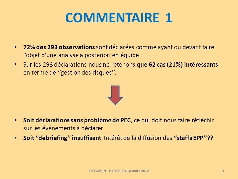 COMMENTAIRE 1 72% des 293 observations sont déclarées comme ayant ou devant faire lobjet dune analyse a posteriori en équipe Sur les 293 déclarations