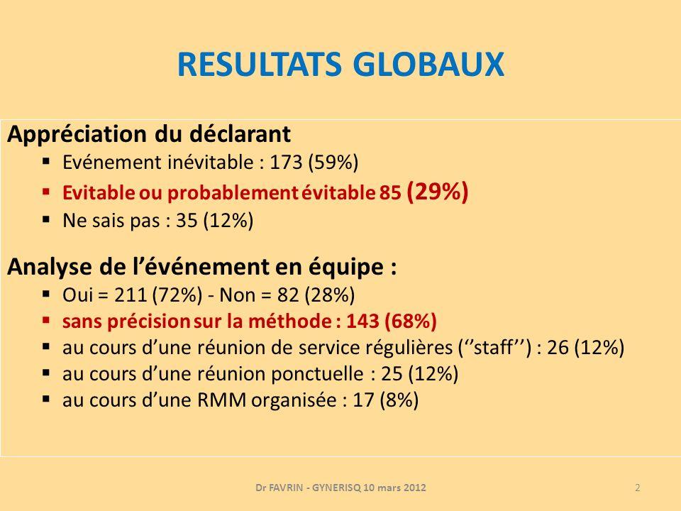 RESULTATS GLOBAUX Appréciation du déclarant Evénement inévitable : 173 (59%) Evitable ou probablement évitable 85 (29%) Ne sais pas : 35 (12%) Analyse