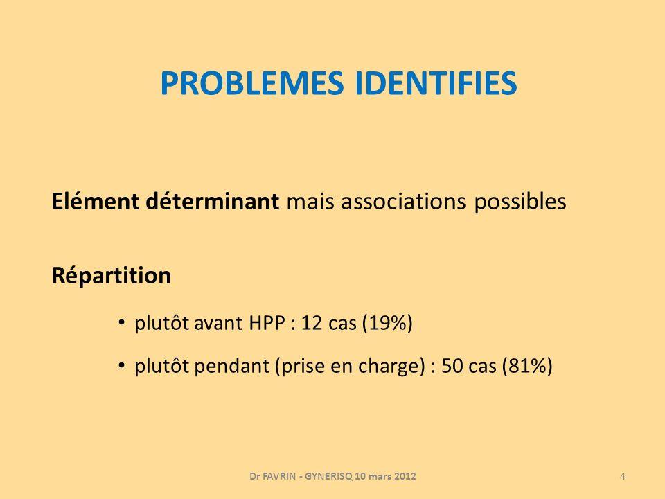 PROBLEMES IDENTIFIES Elément déterminant mais associations possibles Répartition plutôt avant HPP : 12 cas (19%) plutôt pendant (prise en charge) : 50