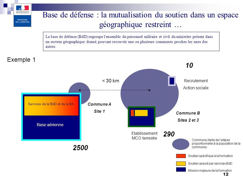 12 10 Services de la BdD et de la BA Commune A Site 1 Commune B Sites 2 et 3 290 2500 Recrutement Action sociale Base aérienne Etablissement MCO terre