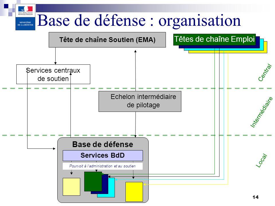 14 Tête de chaîne Soutien (EMA) Services centraux de soutien Echelon intermédiaire de pilotage Base de défense Pourvoit à ladministration et au soutie