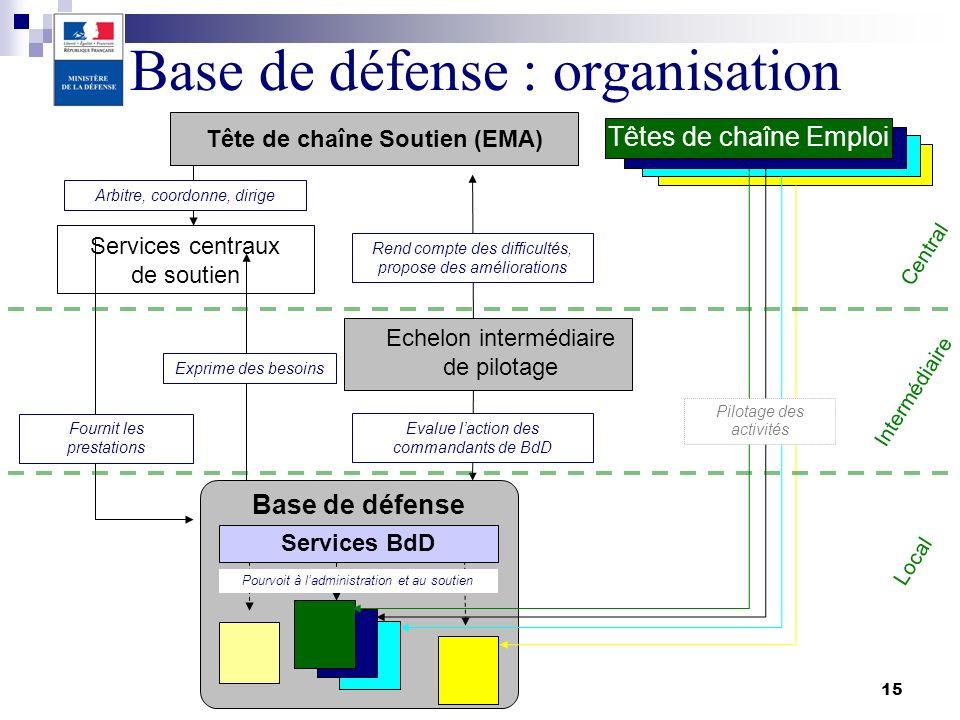 15 Tête de chaîne Soutien (EMA) Services centraux de soutien Echelon intermédiaire de pilotage Base de défense Pourvoit à ladministration et au soutie