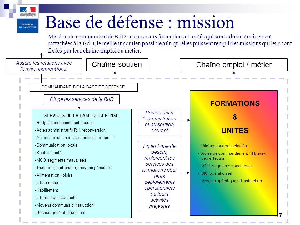 17 COMMANDANT DE LA BASE DE DEFENSE SERVICES DE LA BASE DE DEFENSE Dirige les services de la BdD Assure les relations avec lenvironnement local FORMAT