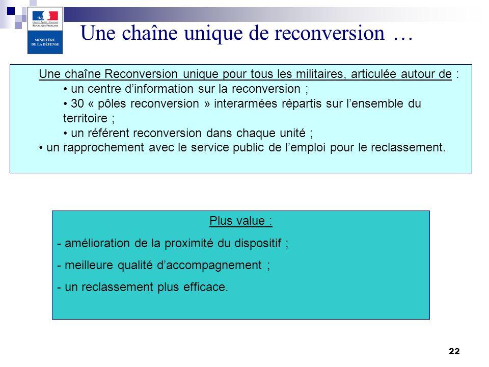 22 Une chaîne unique de reconversion … Plus value : - amélioration de la proximité du dispositif ; - meilleure qualité daccompagnement ; - un reclasse