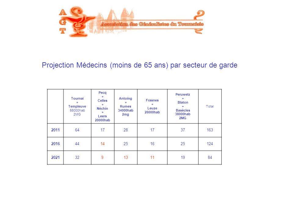 Projection Médecins (moins de 65 ans) par secteur de garde Tournai + Templeuve 56000hab 2MG Pecq + Celles + Néchin + Leers 20000hab Antoing + Rumes 34
