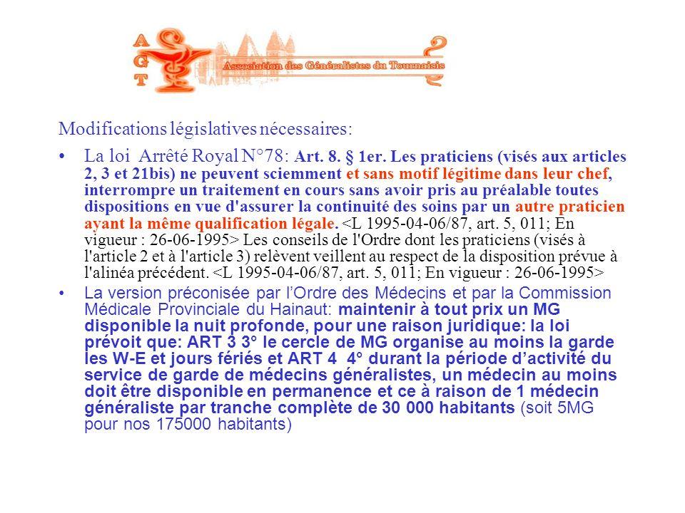 Modifications législatives nécessaires: La loi Arrêté Royal N°78: Art. 8. § 1er. Les praticiens (visés aux articles 2, 3 et 21bis) ne peuvent sciemmen