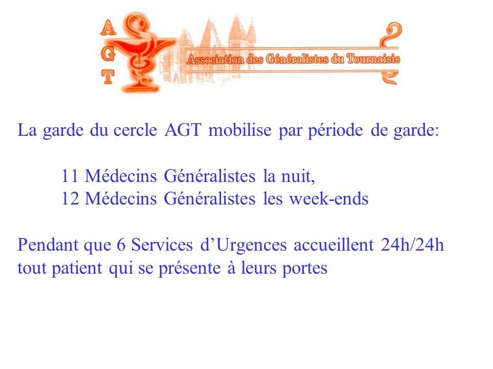 La garde du cercle AGT mobilise par période de garde: 11 Médecins Généralistes la nuit, 12 Médecins Généralistes les week-ends Pendant que 6 Services