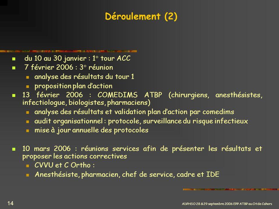 ADPHSO 28 & 29 septembre 2006 EPP ATBP au CH de Cahors 14 Déroulement (2) du 10 au 30 janvier : 1° tour ACC 7 février 2006 : 3° réunion analyse des ré