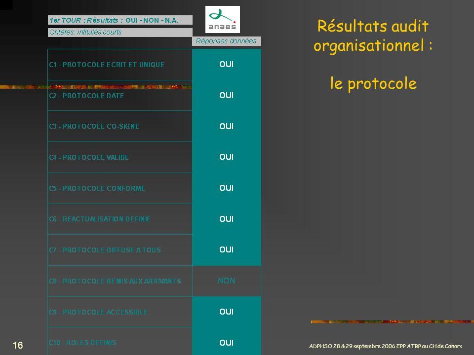 ADPHSO 28 & 29 septembre 2006 EPP ATBP au CH de Cahors 16 Résultats audit organisationnel : le protocole