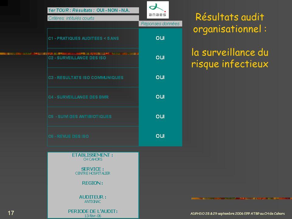 ADPHSO 28 & 29 septembre 2006 EPP ATBP au CH de Cahors 17 Résultats audit organisationnel : la surveillance du risque infectieux