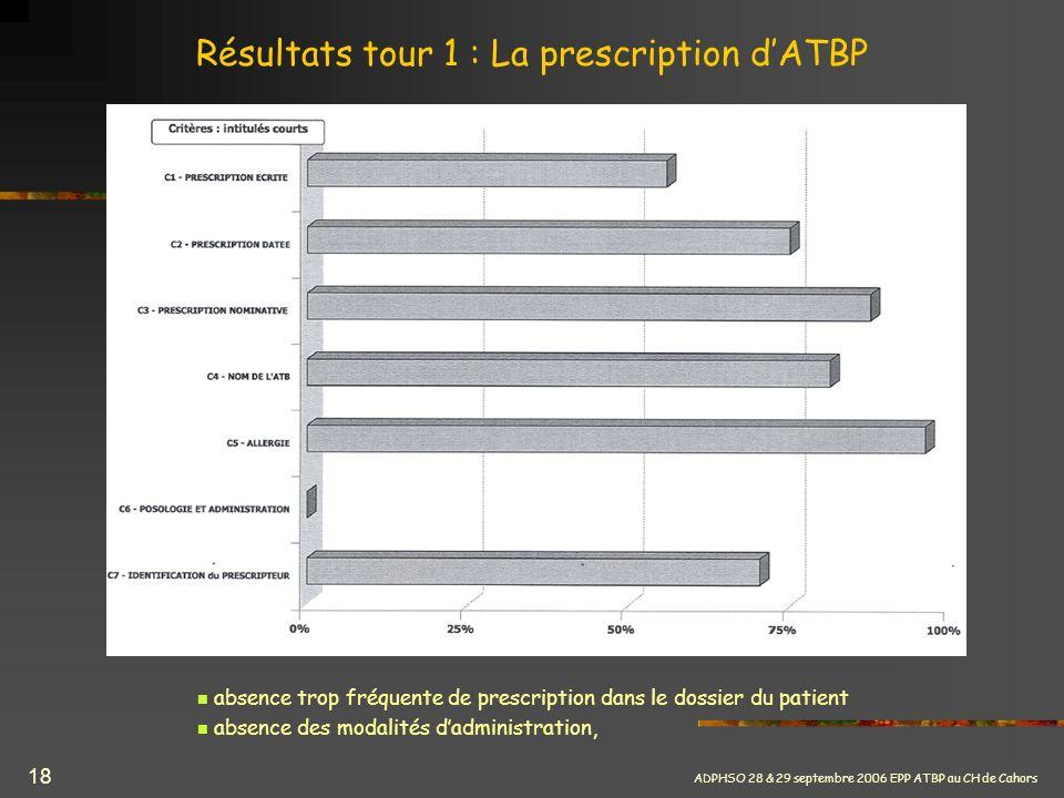 ADPHSO 28 & 29 septembre 2006 EPP ATBP au CH de Cahors 18 Résultats tour 1 : La prescription dATBP absence trop fréquente de prescription dans le doss