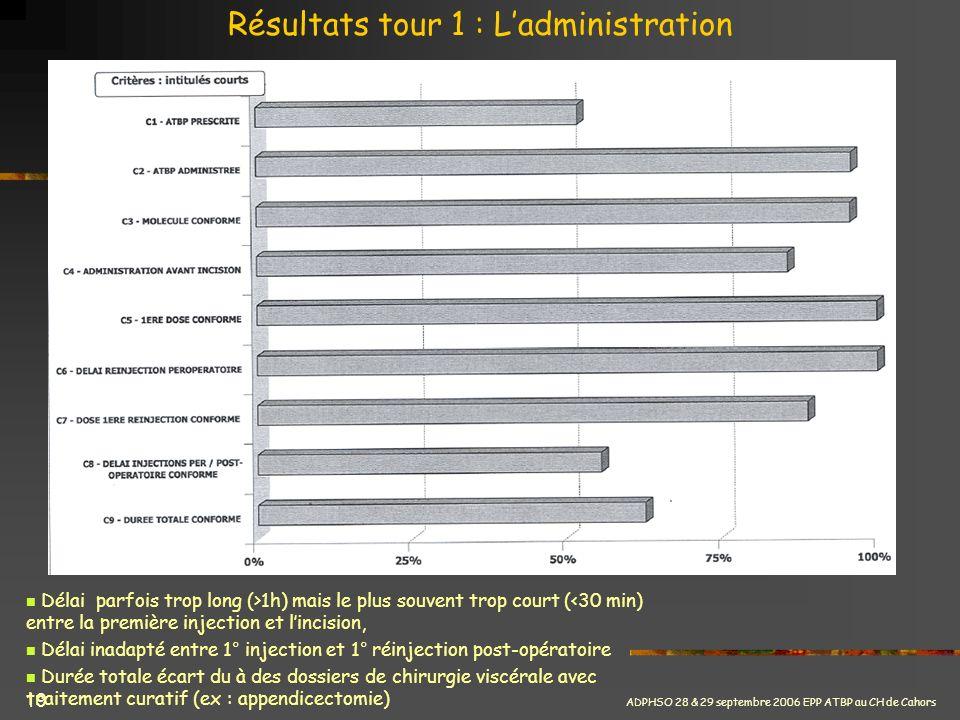 ADPHSO 28 & 29 septembre 2006 EPP ATBP au CH de Cahors 19 Résultats tour 1 : Ladministration Délai parfois trop long (>1h) mais le plus souvent trop c