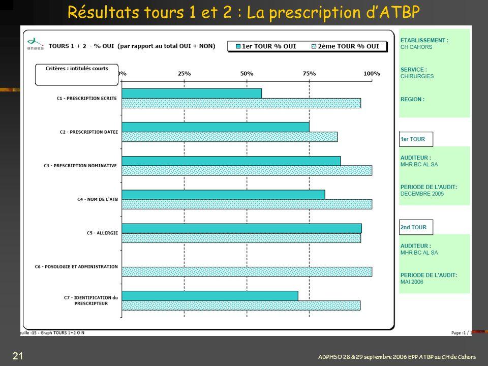 ADPHSO 28 & 29 septembre 2006 EPP ATBP au CH de Cahors 21 Résultats tours 1 et 2 : La prescription dATBP