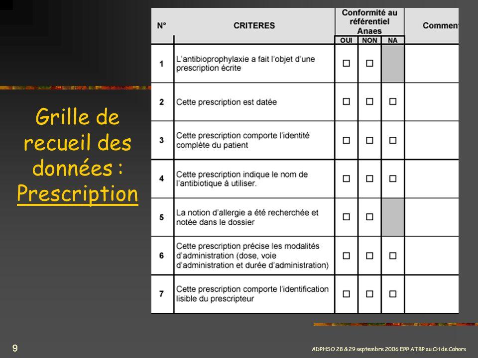 ADPHSO 28 & 29 septembre 2006 EPP ATBP au CH de Cahors 9 Grille de recueil des données : Prescription